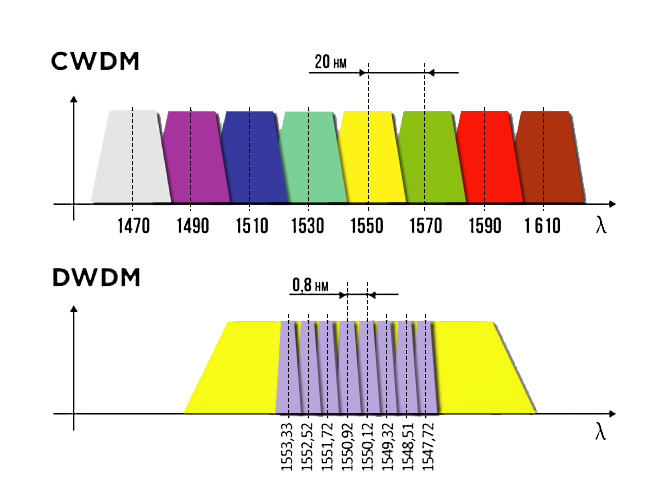 dwdm-and-cwdm-wavelengths